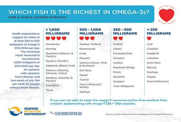 Which Fish Is Richest in Omega-3s?