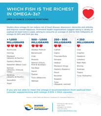 Omega-3 chart
