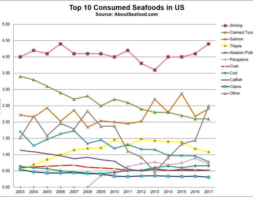 News Update: U.S. per capita seafood consumption up in 2017
