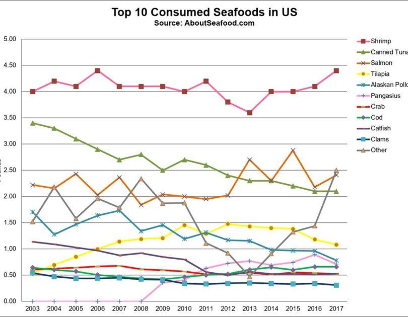News Update: U.S. per capita seafood consumption up in 2017