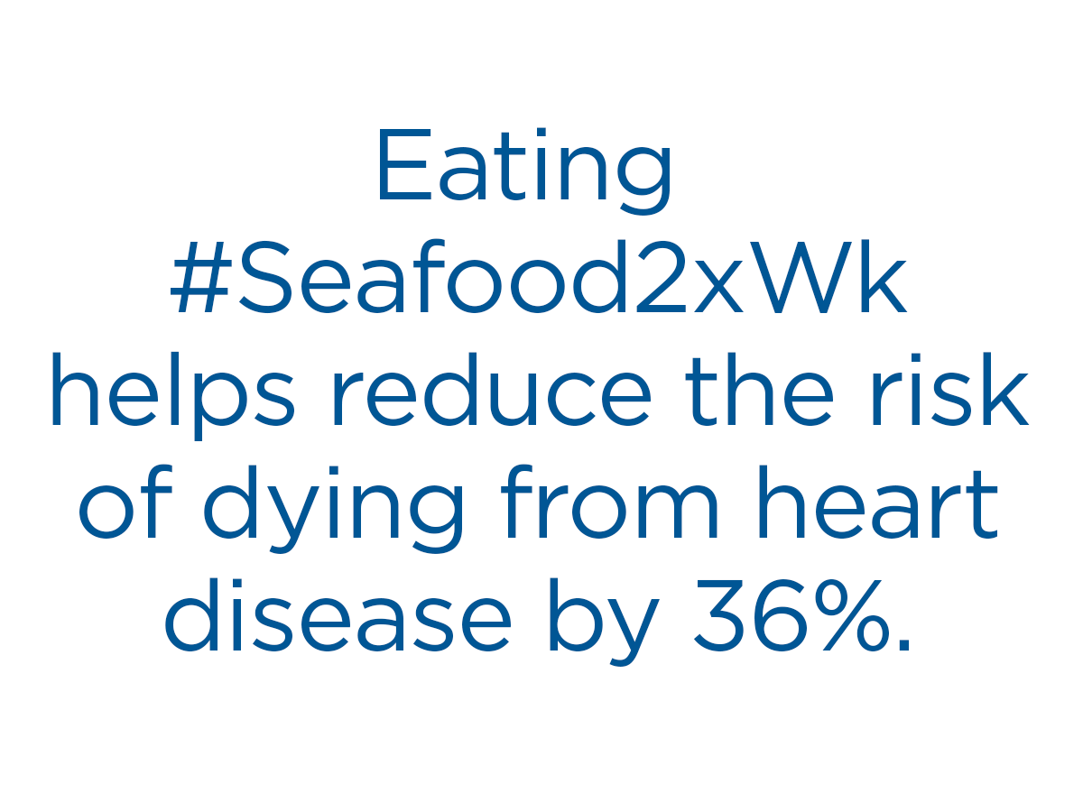 Eating seafood twice a week can reduce the risk of dying from heart disease by 36%