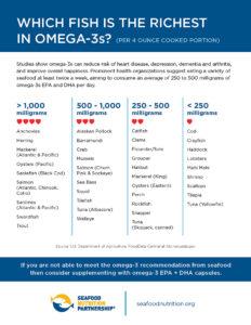 New Omega-3 Seafood Chart
