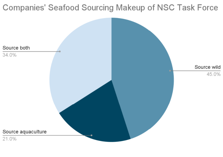 Companies Seafood Sourcing Makeup of NSC Task Force