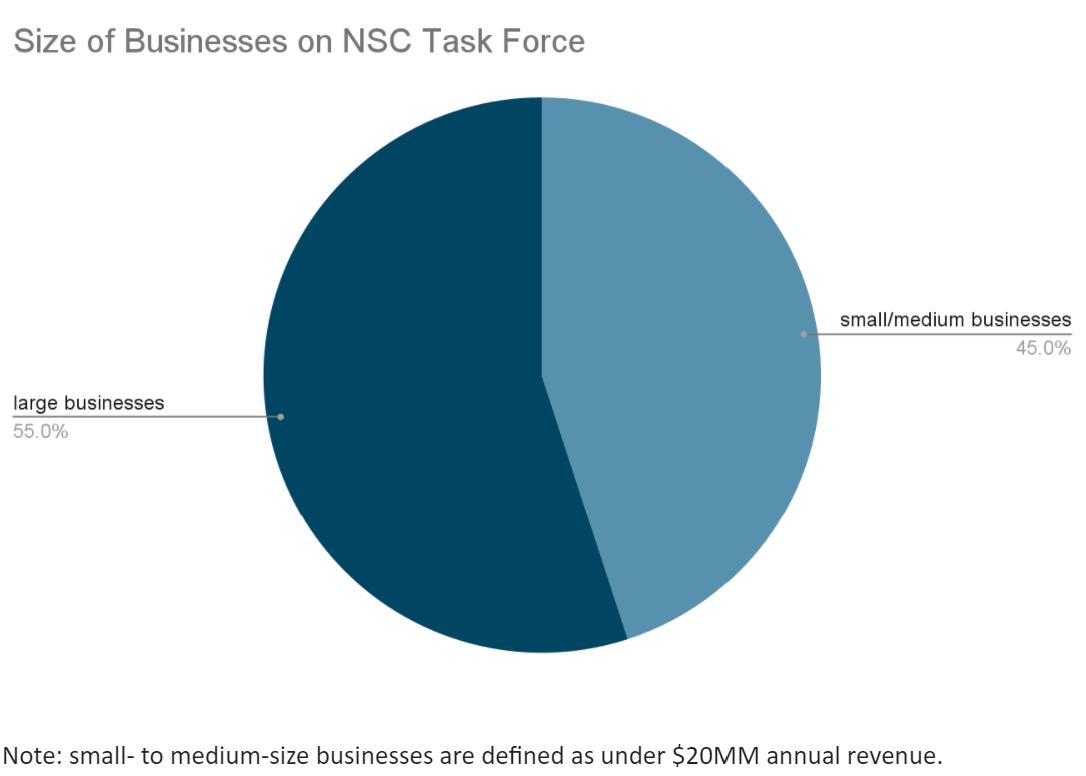 Size of Businesses on NSC Task Force
